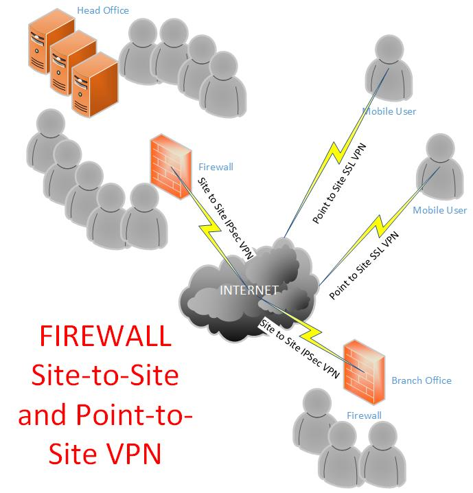Fortiner Firewall - site to site ipsec vpn and point to site ssl vpn