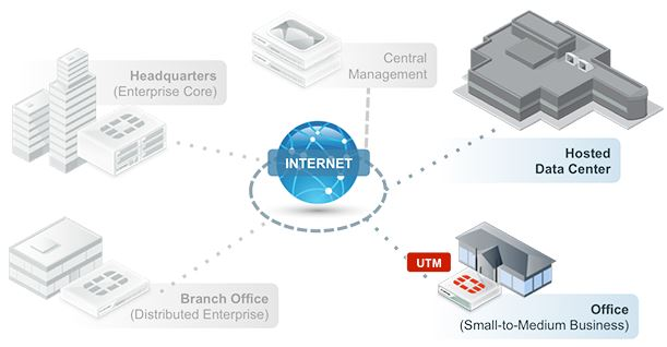 Fortinet Singapore Unified Threat Management (UTM) Solutions for Small Medium Businesses (SMB)