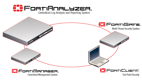 fortinet fortianalyzer centralized log reporting