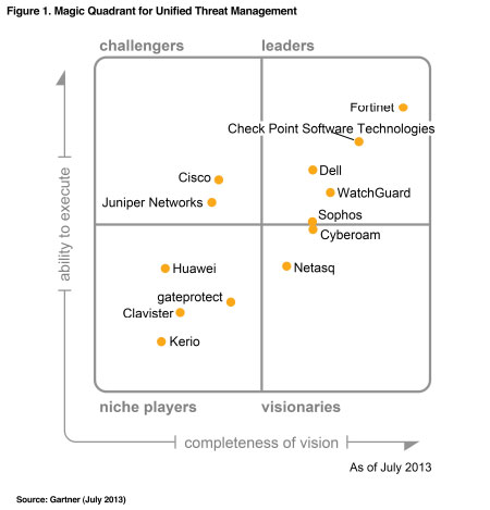 magic quadrant unified threat management 2013