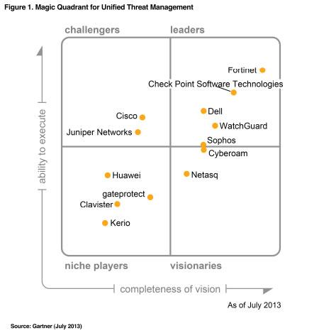 magic quadrant unified threat management 2013